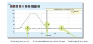 Serwonapędy CDHD - minimalizacja błędu pozycjonowania i czasu ustalania