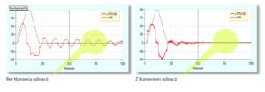 Serwonapędy CDHD firmy Servotronix - algorytm tłumienia wibracji